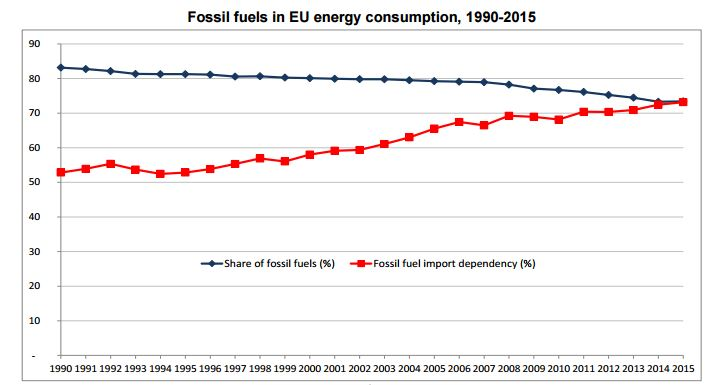 fossil-fuels-energy-old-europe-chart