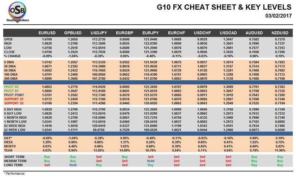 G10 currencies forex
