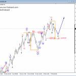 Elliott Wave Analysis: DAX and GOLD