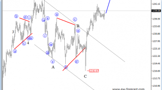 intraday Gold analysis