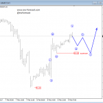 Elliott Wave Analysis: GBPJPY and Crude OIL