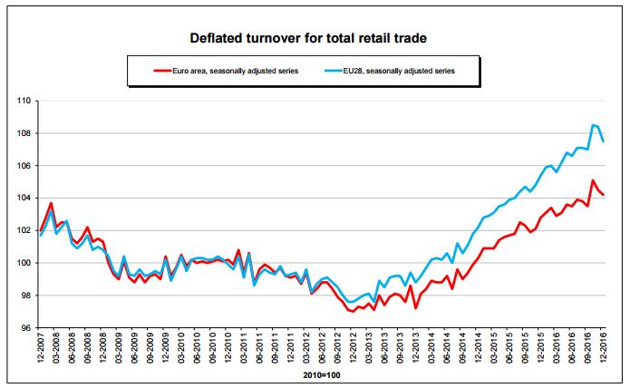 retail volume in EU