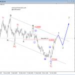 Elliott Wave Analysis: EURUSD and GBPUSD