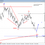 Elliott Wave Analysis: USDCHF Trading in Final Stages of a Complex Correction