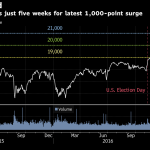 Global Stock Rally Shifts to Asia After U.S. Highs: Markets Wrap