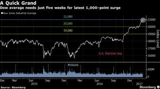 A Quick Grand - Dow Jones Industrial