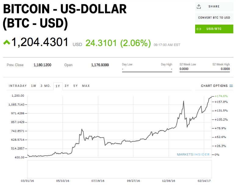 Bitcoin US dollar