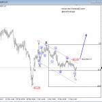 Elliott Wave Analysis: EURJPY and CADJPY