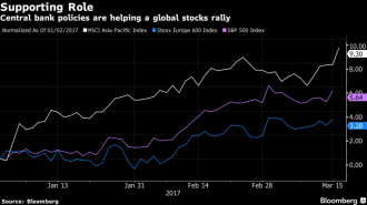 central bank policies are helping a global stock