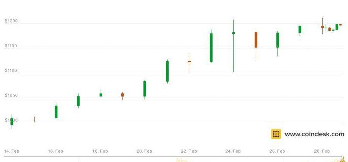 coindesk-bpi-chart-13