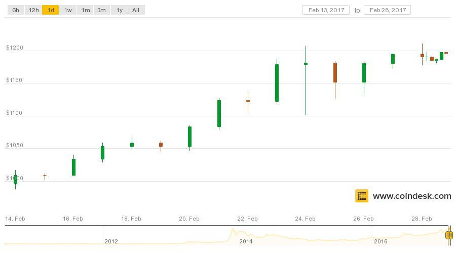 Bitcoin All Time Chart Caska