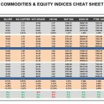 Thursday, March 02: OSB Commodities & Equity Indices Cheat Sheet & Key Levels