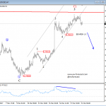 Elliott Wave Analysis: S&P500 and AUDUSD