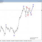 Elliott Wave Analysis: EURGBP and EURNZD
