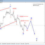 Elliott Wave Analysis: EURJPY and GOLD