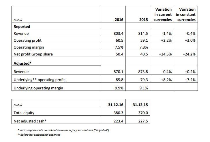 Forex broker revenue