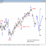 Elliott Wave Analysis: NZDUSD and SILVER