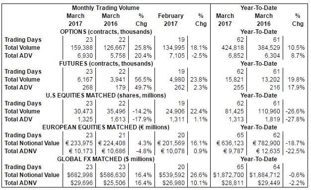 Options trading volume data