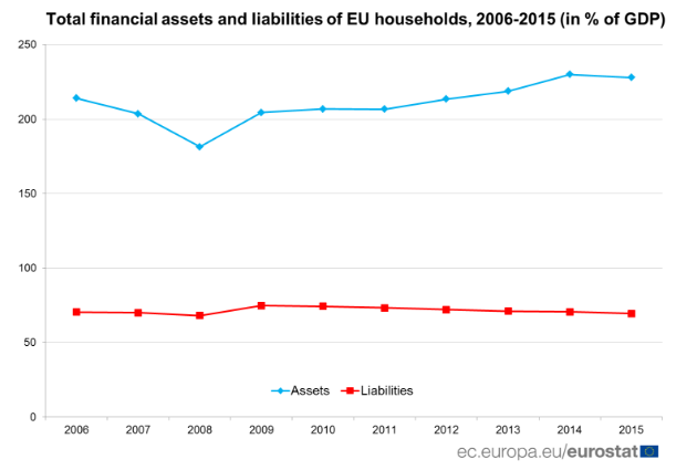 EU households