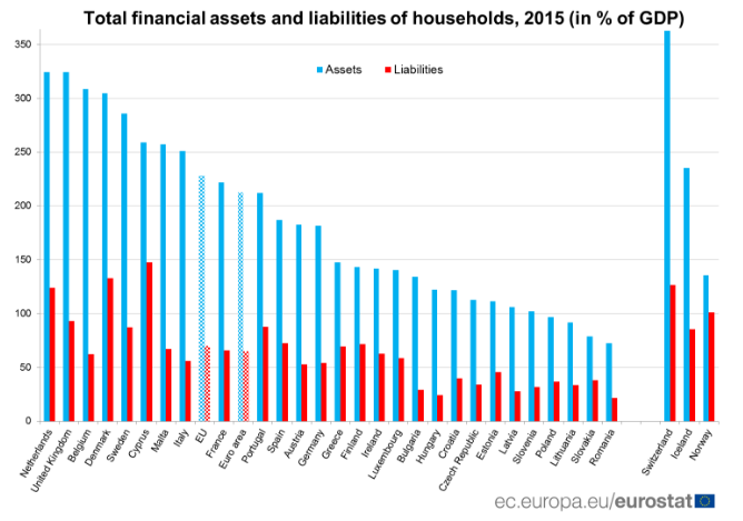 assets and liabilities of households