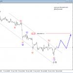 Elliott Wave Analysis: German DAX and Crude OIL