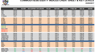 Commodities and Indices Cheat Sheet May 23