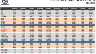 G10 FX Cheat sheet and key levels May 23