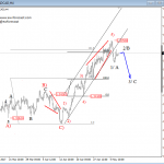 Elliott Wave Analysis: USDCAD Showing First Signs of A Top; A Reversal May Already Be Here
