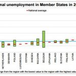 Unemployment rates in the EU regions ranged from 2.1% to 31.3%