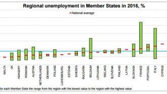 eurostat regional unemployment in Member States 2016