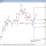Elliott Wave Analysis: Gold Trading In A Correction