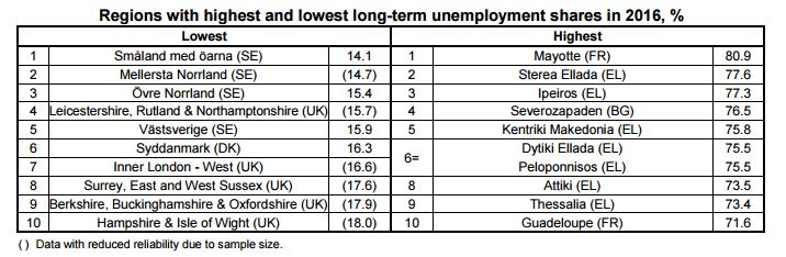 regions with highest and lowest long-term unemployment 2016
