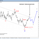Elliott Wave Analysis: Bulls on USDJPY Taking Charge; Temporary Setbacks May Pup Up