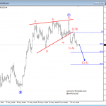 Elliott Wave Analysis: EURUSD Could Charge Lower