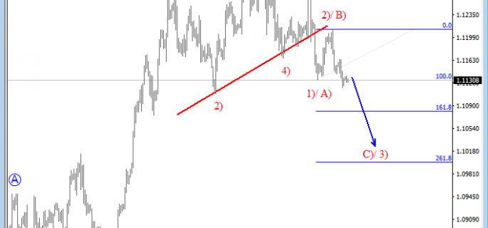 4h eurusd analysis