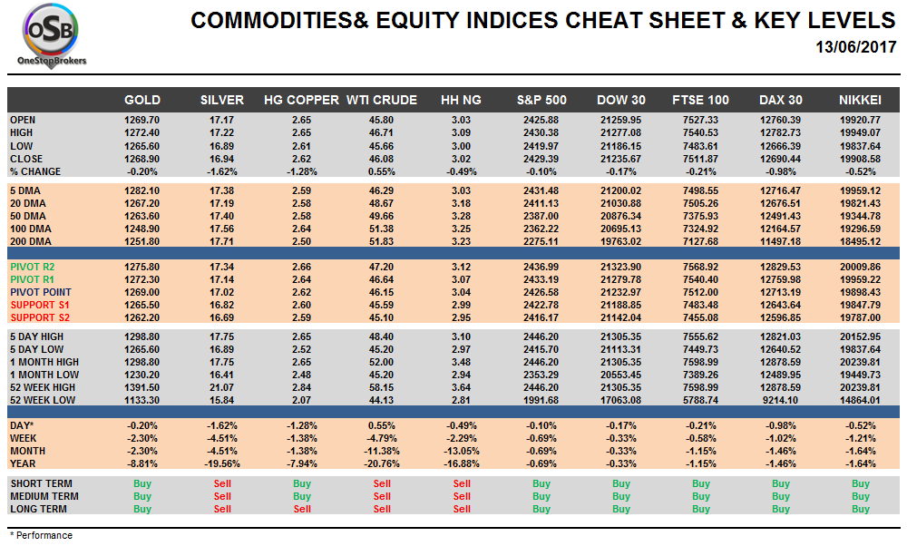 Commodities and Indices Cheat Sheet June 13