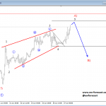 Elliott Wave Analysis: Leading Diagonal on GBPUSD Point Lower