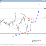 Elliott Wave Analysis: Unfolding Triangle on S&P500 Pointing Higher