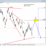 Elliott Wave Analysis: AUDUSD Trading Higher into Wave Two