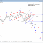Elliott Wave Analysis: AUDUSD and GBPUSD