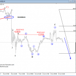 USD Index Could Be in For A Reversal, While GBPUSD Can See More Weakness