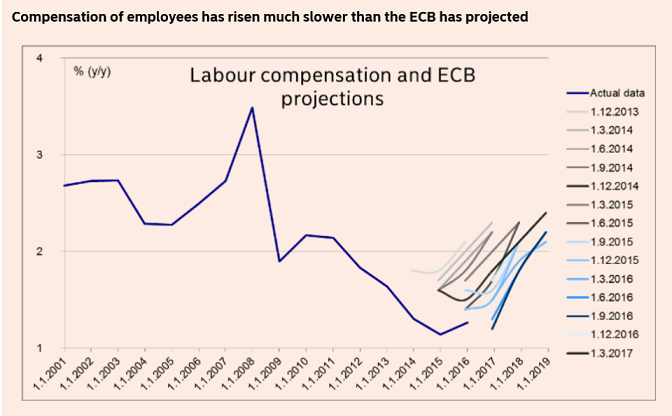 labour compensation