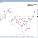 USDJPY Looking For Stronger Prices