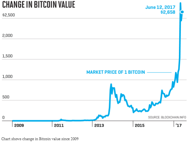 Bitcoin value