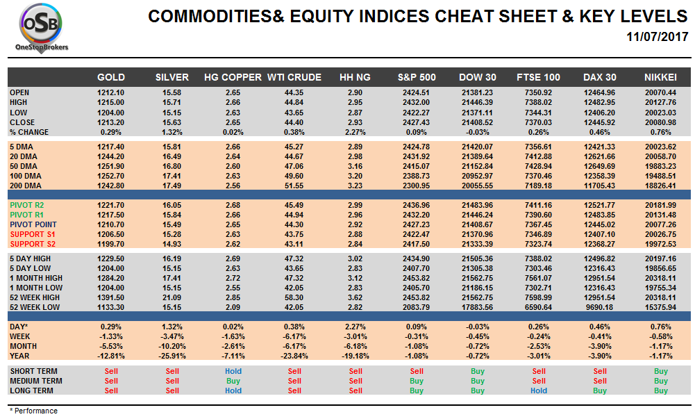 Commodities and Indices Cheat Sheet July 11