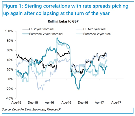 Sterling rates