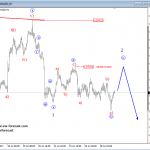 Elliott Wave Analysis: German DAX And AUDNZD