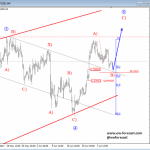 Elliott Wave Analysis: GBPUSD Trading In A Temporary Correction