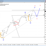Elliott Wave Analysis: 10 Year US Notes, USDJPY and Nasdaq100