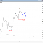 Elliott Wave Analysis: GBPUSD and Nasdaq 100